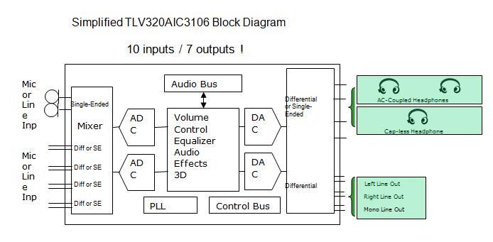 TLV320AIC3106