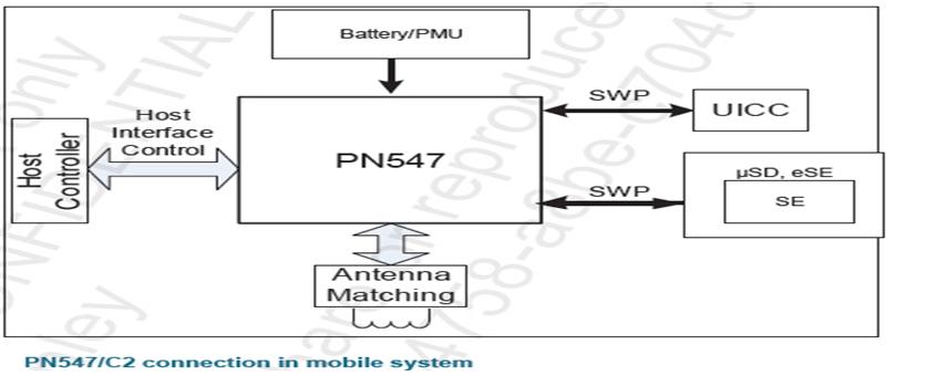 PN547 (NFC 近距離無線通訊技術)
