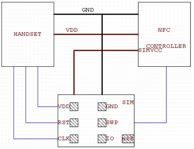 NFC 與 SIM卡安全模組介面電路