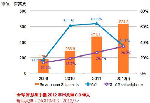 全球智慧型手機2012年出貨逾6.3億支(資料來源:DIGITIMES,2012/7)