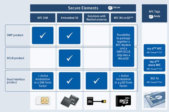 Infineon NFC Product Portfolio