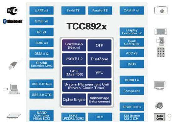 Telechips TCC892x