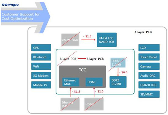 Telechips TCC892x  low cost :