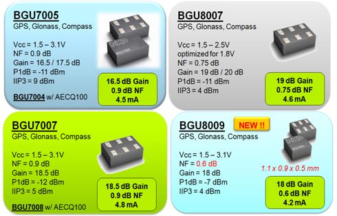 BGU7005