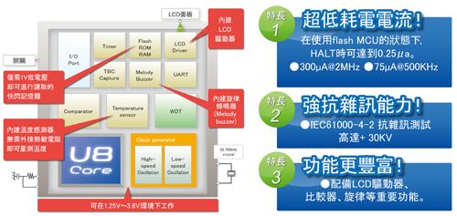 LAPIS半導體推出超低功耗微控制器「ML610Q474產品系列