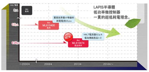 LAPIS半導體全新 超低功耗微控制器 ML610Q474產品系列