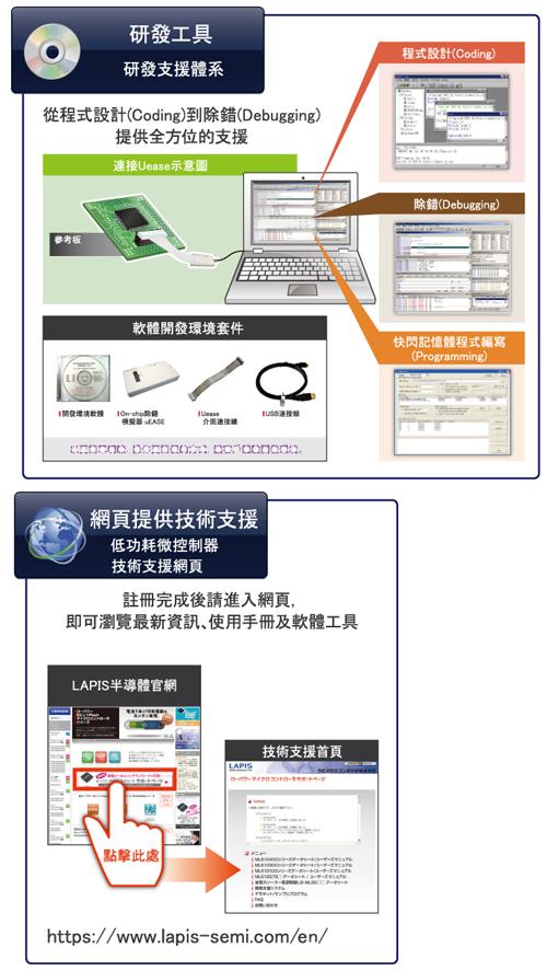 LAPIS半導體全新超低功耗微控制器「ML610Q474產品系列」