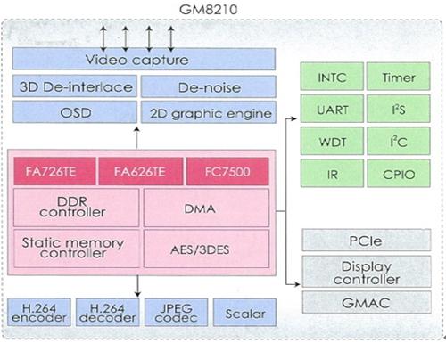 GM8210系統方塊圖
