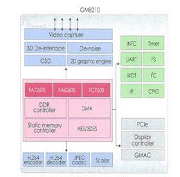 GM8210 DVR/NVR 專用系列晶片