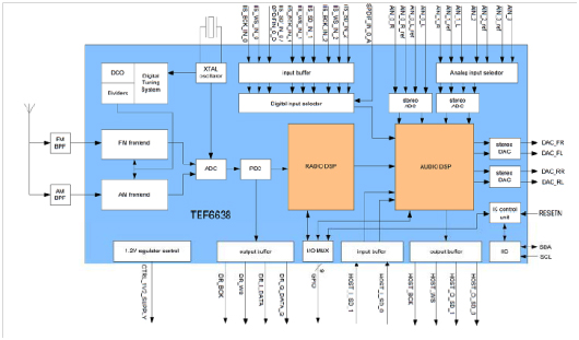 TEF6638功能框圖