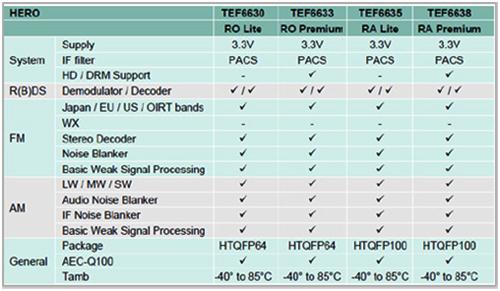 TEF663x系列選型指南