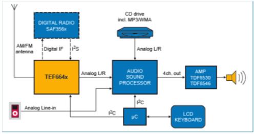 NXP HELIO TEF664x(HELIO)系列簡介