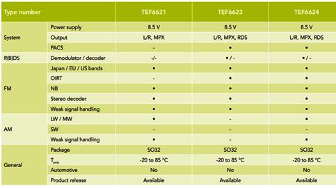 NXP TEF662x選型指南