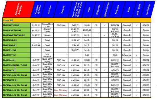 NXP音訊放大器IC選型指南: