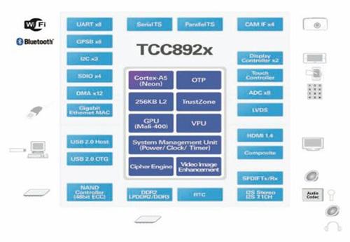 近期推出CORTEX A5的核的TCC892X系列产品用于车载娱乐影音系统:如下: