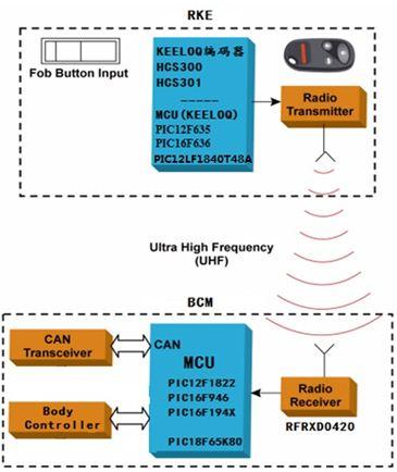 Microchip  RKE方案框图如下