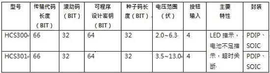 Keeloq 加密编码部分器件选型表: