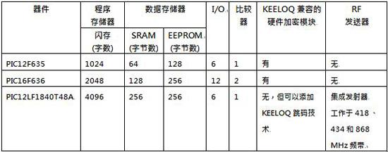 Keeloq 解码部分器件选型表: