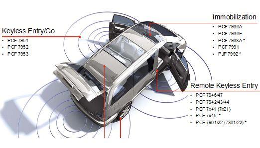 NXP RKE,PKE,Immobilizer 方案框圖