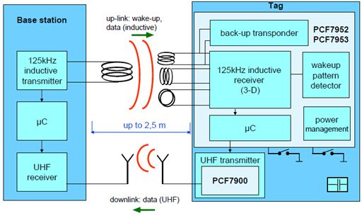 NXP的PKE工作原理: