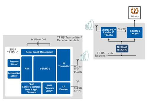Infineon SP37 系統方塊圖