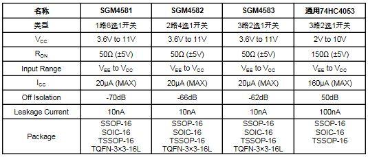 SGM4581/2/3對應通用系列產品參數對比如下表: