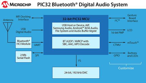 PIC32 蓝牙数字音频系统: