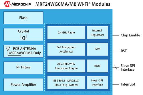 MRF24WG0MA/MB Wi-Fi 模块: