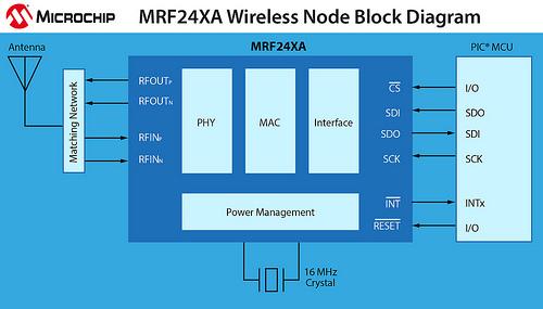 MRF24XA 2.4 GHz IEEE 802.15.4 收发器: