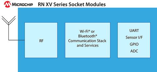 RN XV系列Wi-Fi和蓝牙插座模块: