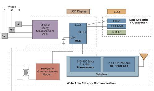 Microchip三相智能电表方案框图