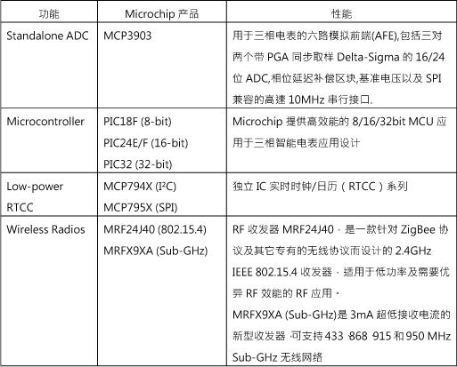 Microchip三相智能电表方案组合产品