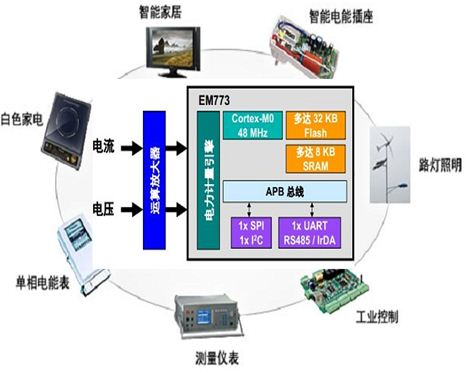 恩智浦 EM773 电能计量解决方案