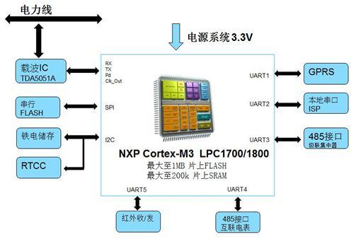 NXP ARM Cortex-M3电力集抄系统集中器方案框图