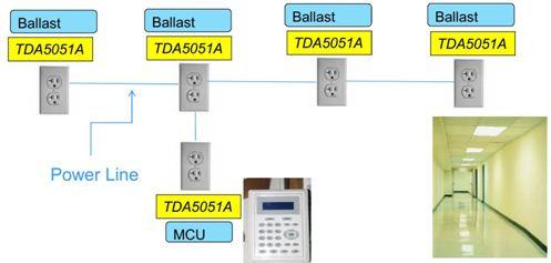 NXP TDA5051A在电力集抄系统集中器典型应用: