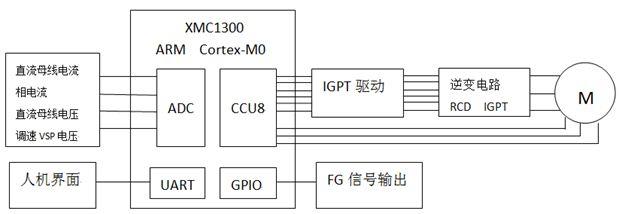 Infineon XMC1300 系統方塊圖