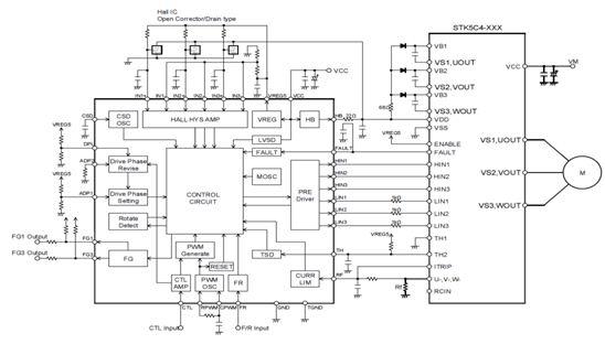安森美半導體 LV8139JA 三相無刷電機馬達設計框圖: