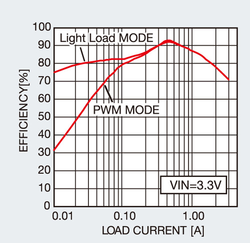 採用高効率的同步整流方式與輕負載模式
