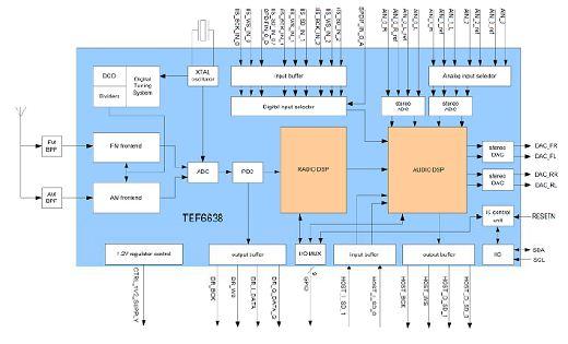 NXP TEF6638 功能框图