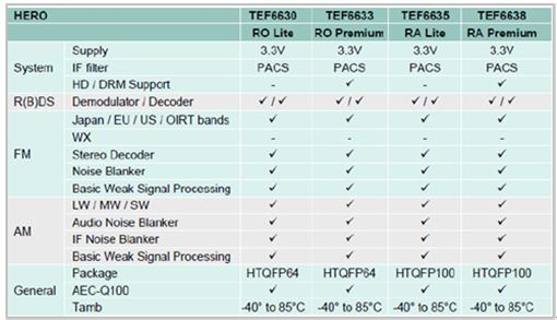 TEF663x系列选型指南
