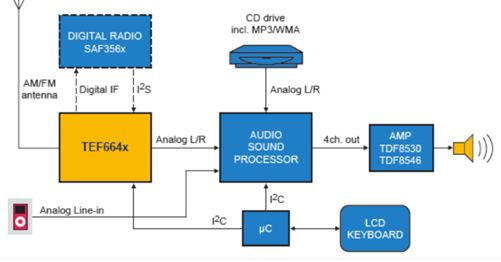 NXP HELIO TEF664x(HELIO)系列