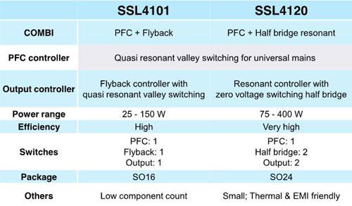 NXP在功率範圍(25W~400W)市電供驅動LED IC型號表格