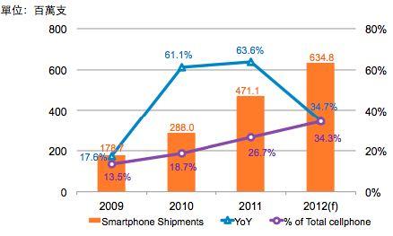 全球智能型手机2012年出货逾6.3亿支