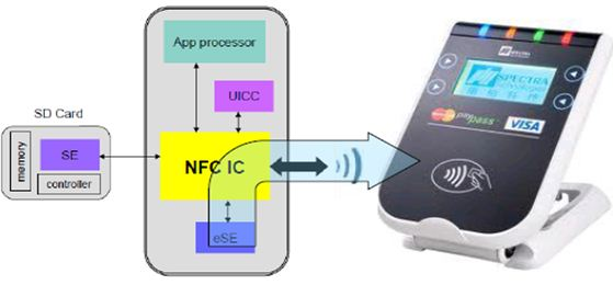 NFC integration in a Mobile Phone