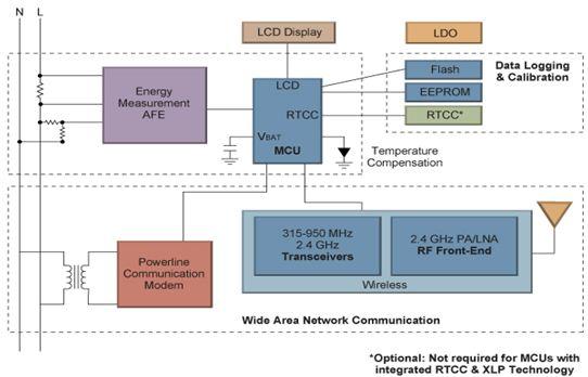 Microchip单相智能电表方案框图