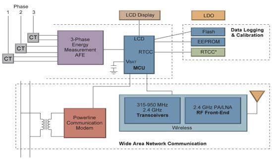 Microchip公司的三相多功能智能电表方案: