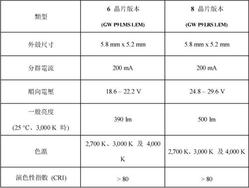 Duris S 8的技術資料