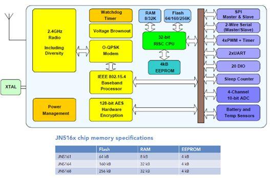 JN516x 系統方塊圖