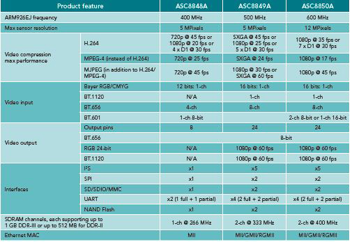 Selection Guide for ASC884xA, ASC8854xA Family
