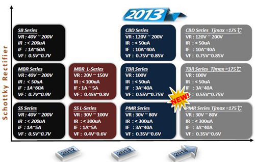 Schottky Rectifier Product Road Map